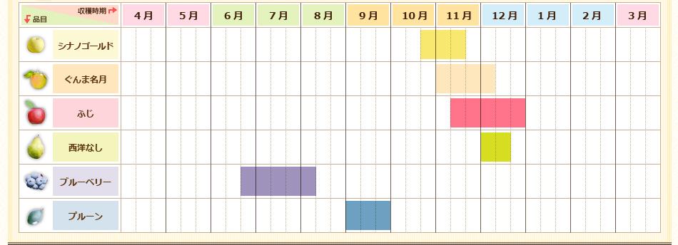 くだもの収穫シーズンカレンダー